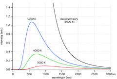 Сравнение классического и квантового законов излучения для разных температур