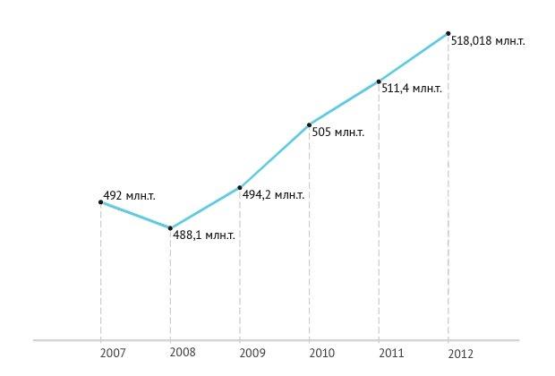 График добычи нефти за 6 лет